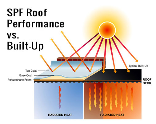 Spray Foam Roofing Services 1 In Alabama
